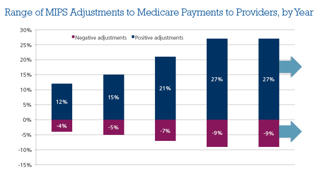 MIPS Adjustments to Medicare Payments