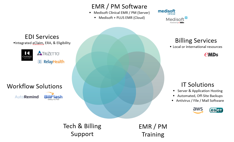 Physician Solutions in Medisoft Practice Management/EMR
